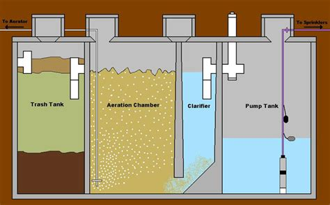 septic tank pumping septic experts step inside pirate4x4 com 4x4 and off road forum