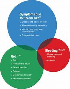 Uterine Fibroid Symptoms