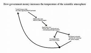 Loro Untu  Global Warming Diagram