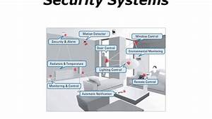 Building Management Systems Bms