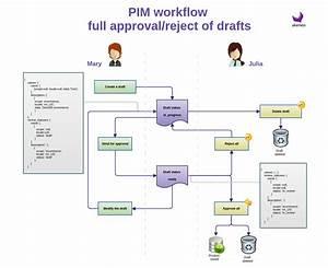 Simple Workflow  U2014 Akeneo Pim Documentation
