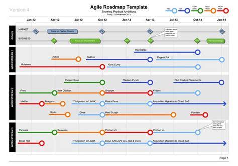 agile product roadmap project  pinterest business