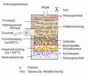 Holzvergaser Selber Bauen : traktorenlexikon entwicklung holzgas wikibooks ~ Lizthompson.info Haus und Dekorationen