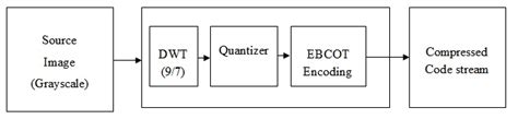 Image Processing Fundamentals Basics Matlab