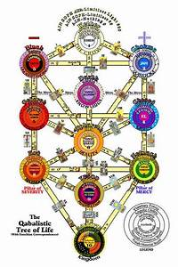 The Ten Sefirot Include Both Masculine And Feminine Qualities  Kabbalah Pays A Great Deal Of