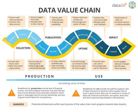 The Data Value Chain: Moving from Production to Impact ...