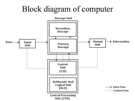 block diagram  digital computer    tuts