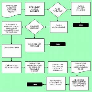 Purchasing Department Flowchart