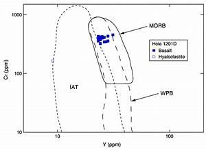 Figure F47  Cr Vs  Y Discrimination Diagram  After Pearce