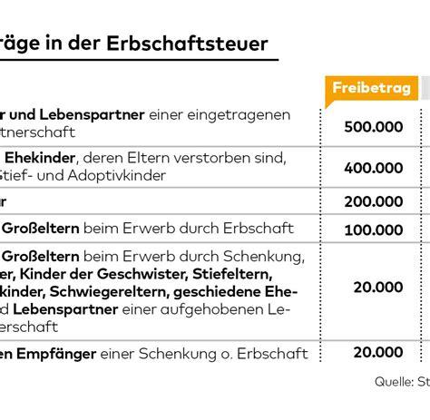 erbe freibetrag geschwister erbschaftsteuer lebenslanges wohnrecht kann teuer werden welt