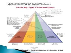 What Type Of Information Should Be On A Resume by Management Information System Types