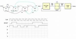 About Timing Diagrams Of Moore Finite State Machines