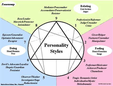 Enneagram The Basics Of Personality Aloftyexistence
