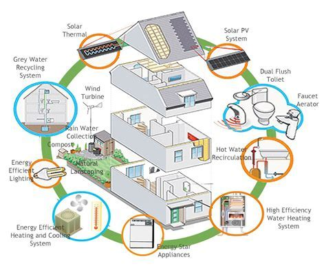 Tips on how you can save energy in your home ? Adorable Home