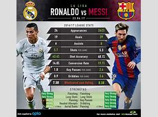 Real Madrid vs Barcelona How will Neymar absence impact