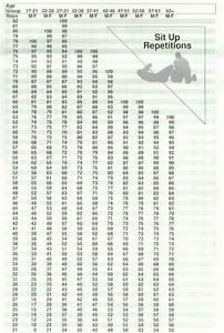 Apft Chart Sit Ups Pin On Bodyshape