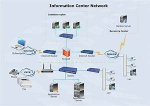 The Example Information Center Network Diagram Is Also A