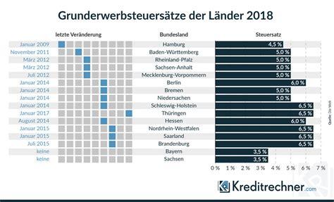 Grunderwerbsteuer 2018 Den Bundeslaendern by Grunderwerbsteuer Beschert L 228 Ndern Geldsegen