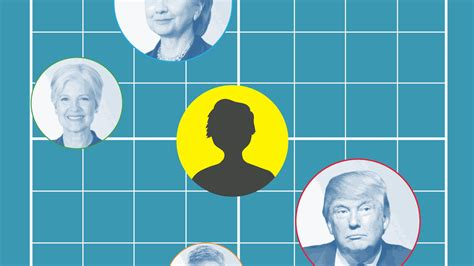 compass political ideology presidential candidates vox