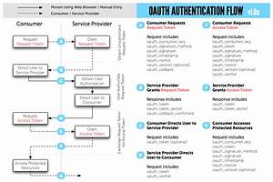 Oauth Uml Sequence Diagrams