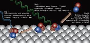 Seeing A Catalytic Chemical Reaction In Real Time