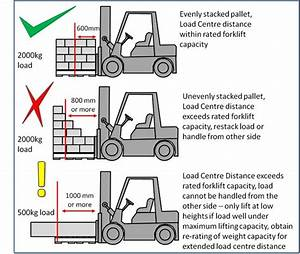 How To Read Forklift Load Capacity Chart Forklift Load Capacity Calculator