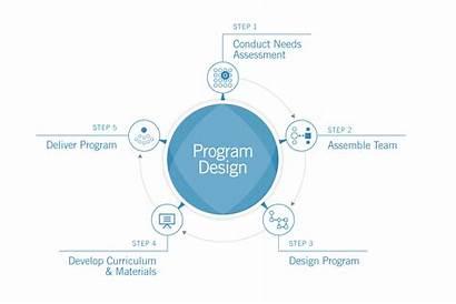 Programs Custom Program Stakeholders Exed Hbs Education