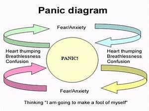 Panic Attacks Tips Method