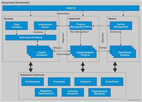 togaf standard version  architecture governance