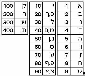 Judaism 101: Hebrew Alphabet