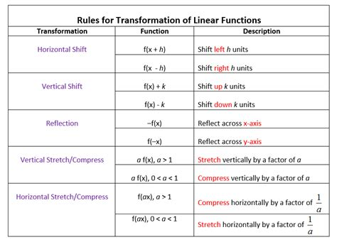 Transformations Of Linear Functions (videos, Worksheets, Solutions, Activities