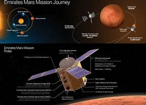 UAE Space Agency Shapes Strategy, Outlines Mars Plan