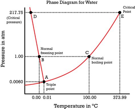 Phase Diagram for Water | Chemistry for Non-Majors