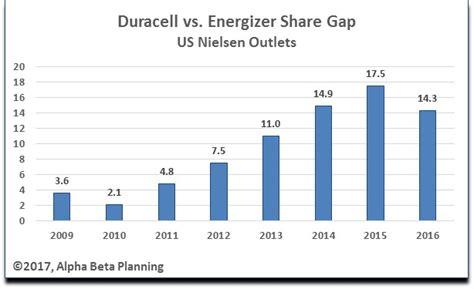 energizer  duracell market share story energizer