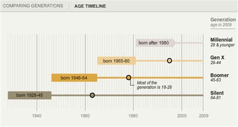 x and y age range who is the millennial generation pew research graphic sociology