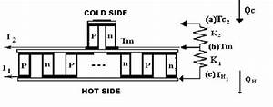 Schematic Diagram Of A Thermoelectric Cooler System With
