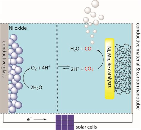 Artificial Photosynthesis Carbon Dioxide (co2) Reduction