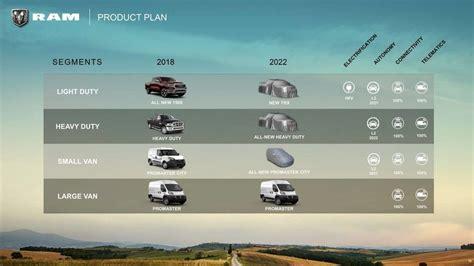 ram   roadmap officially revealed midsize truck