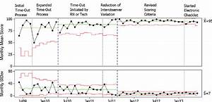 Example Of Statistical Process Control Charts Showing