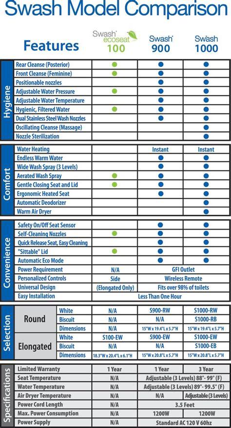 Bidet Toilet Seat Comparison by Brondell Swash Comparison Chart