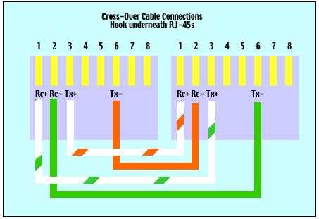 Ethernet Crossover Cable Router Switch Blog