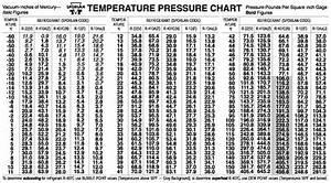 Refrigeration  Refrigeration Pt Chart