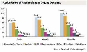 Nearly 40  Of Facebook Users Are Mobile App Users