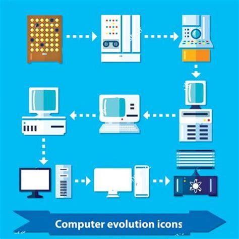 evolution   computer sunday observer