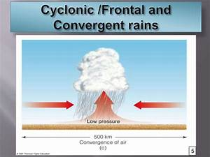 B Sc Agri I Paam Unit 5 Indian Rainfall And Atmosphere