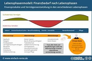 Finanzierungsrate Berechnen : lebensphasenmodell die richtige altersvorsorgestrategie f r jede lebensphase ~ Themetempest.com Abrechnung