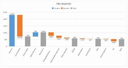 Waterfall Chart Excel Access Steps Easy Underlying