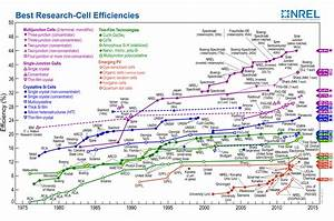 Which Solar Panels Are The Most Efficient