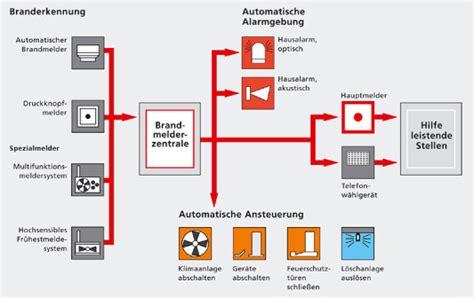 Uebersicht Gefahrenmeldeanlagen by Brandmeldeanlage Brandschutz Glossar Baunetz Wissen