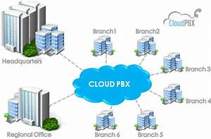 Hosted Pbx Phone System  Ip Telephone System  Virtual And
